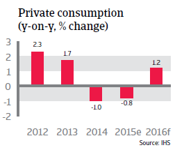 Japan private consumption