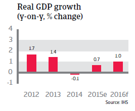 Japan real GDP growth