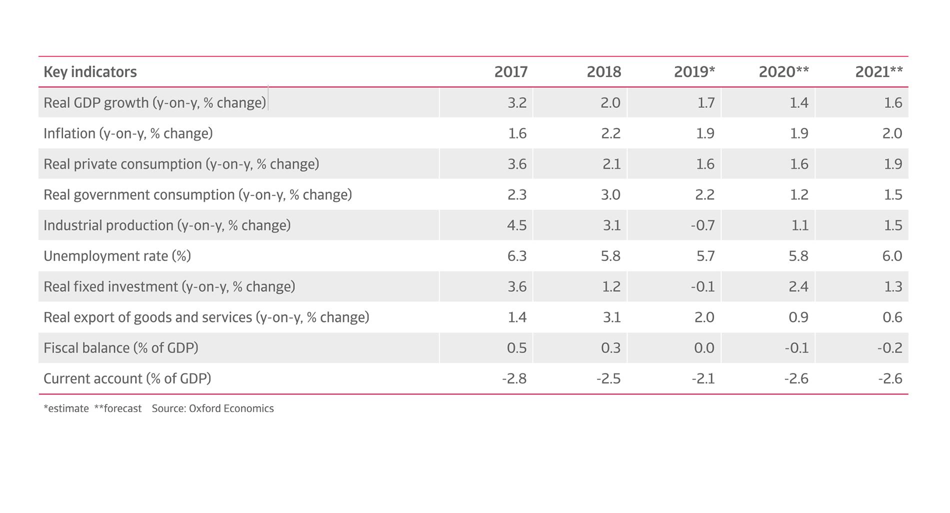 Key indicators of canadian economy