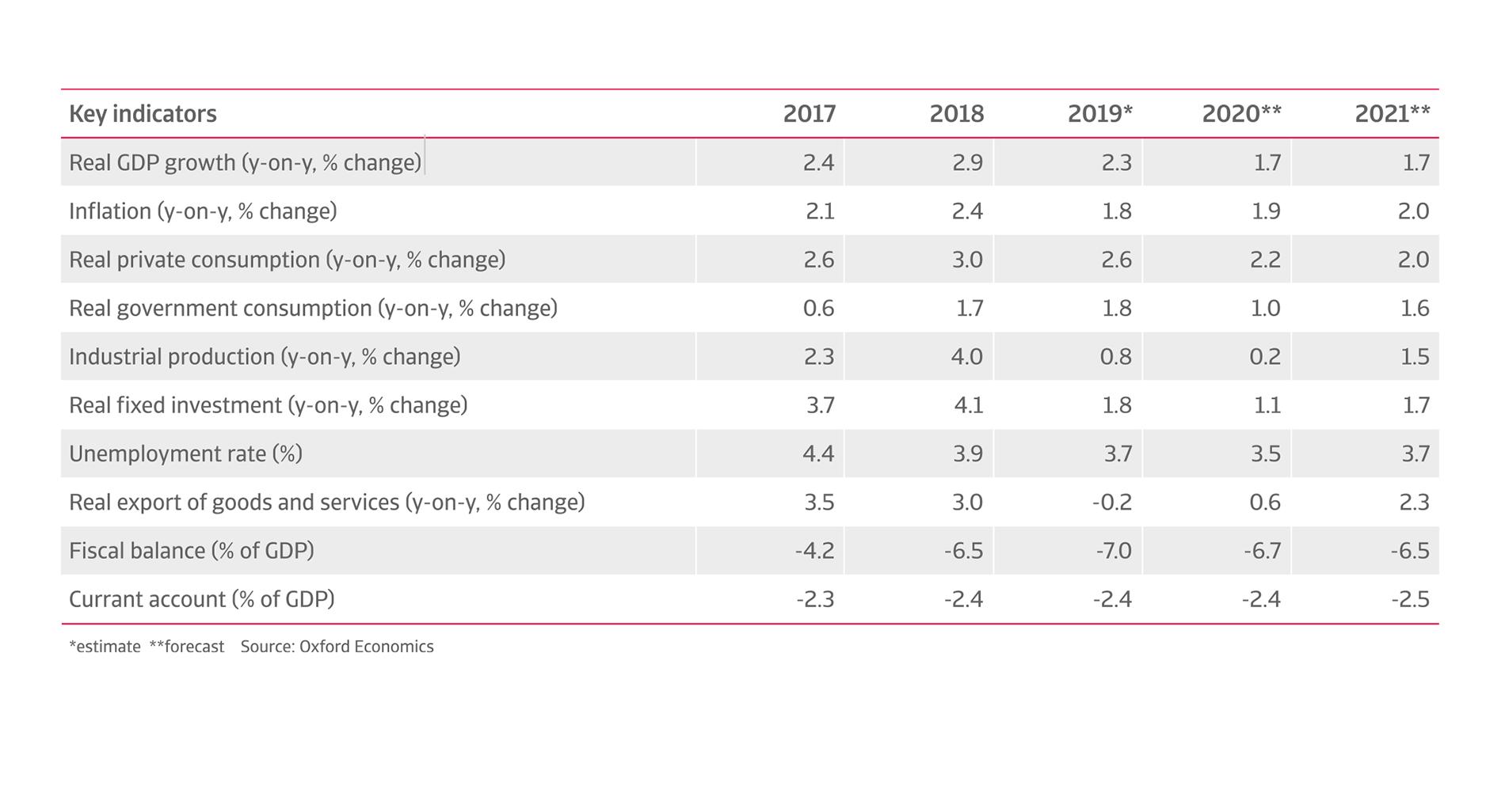 Key indicators of US economy