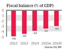 Malaysia fiscal balance