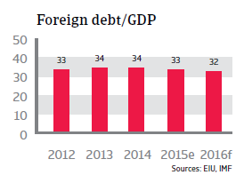 Malaysia foreign debt