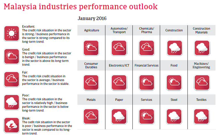 Malaysia industries performance outlook