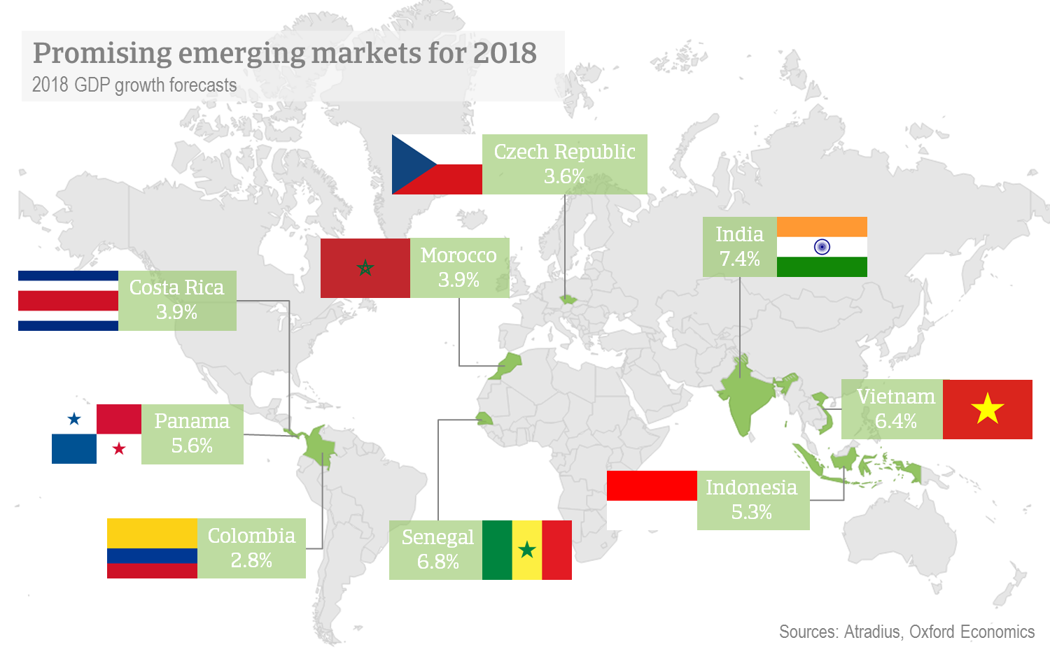 Promising emerging markets for 2018