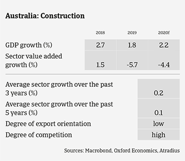 Market Monitor Construction Australia 2020 sector growth