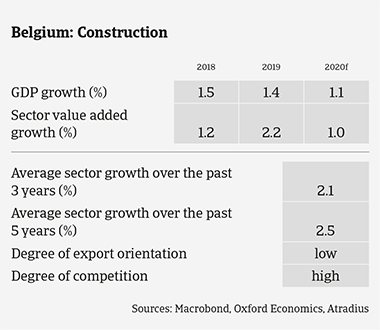 Market Monitor Construction Belgium 2020 sector growth