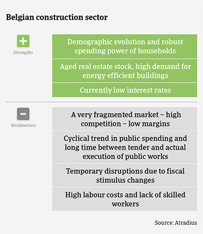 Market Monitor Construction Belgium 2020 strengths & weaknesses