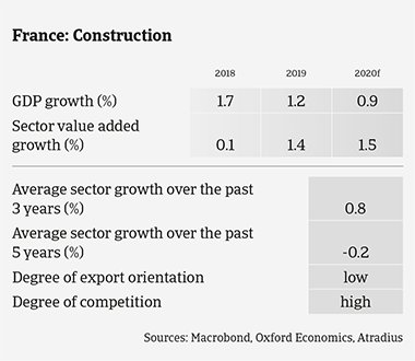 Market Monitor Construction France 2020 sector growth