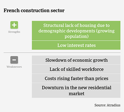 Market Monitor Construction France 2020 strengths & weaknesses