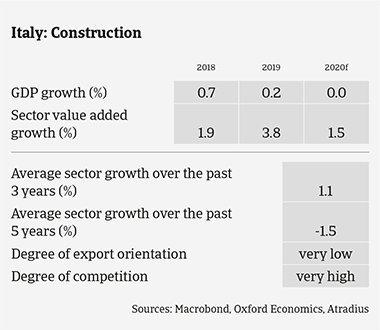 Market Monitor Construction Italy 2020 sector growth