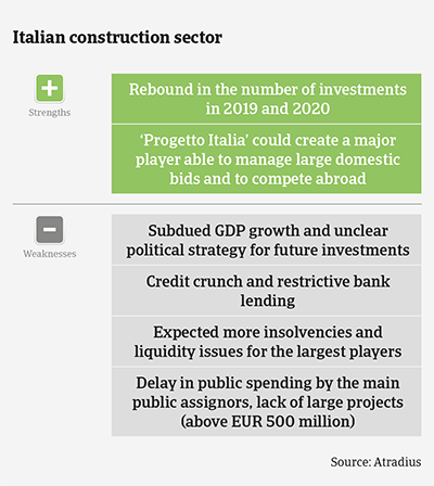 Market Monitor Construction Italy 2020 strengths & weaknesses