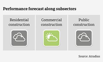 Market Monitor Construction Netherlands 2020 performance forecast