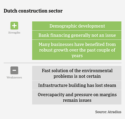 Market Monitor Construction Netherlands 2020 strengths & weaknesses