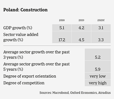 Market Monitor Construction Poland 2020 sector growth