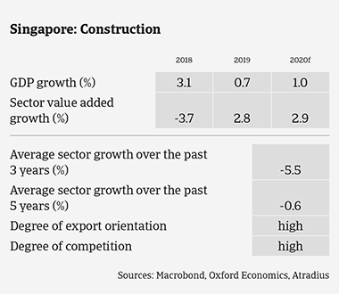 Market Monitor Construction Singapore 2020 sector growth