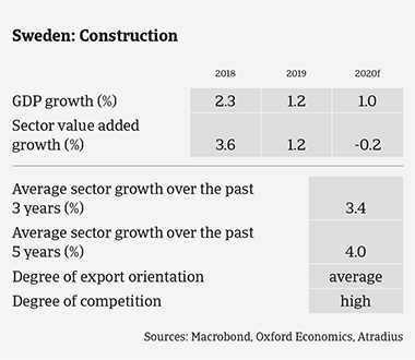 Market Monitor Construction Sweden 2020 sector growth