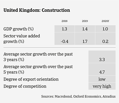 Market Monitor Construction UK 2020 sector growth