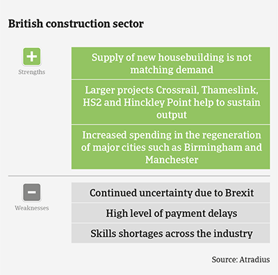 Market Monitor Construction UK 2020 strengths & weaknesses