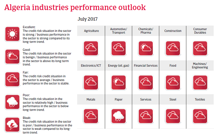MENA Algeria 2017 - industries performance forecast