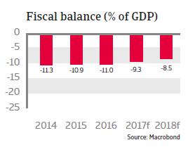 MENA Egypt 2017 Fiscal balance