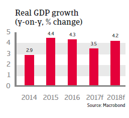 MENA Egypt 2017 Real GDP growth