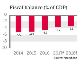 MENA Morocco 2017 fiscal balance