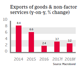 MENA Morocco 2017 exports of goods and non-factor services