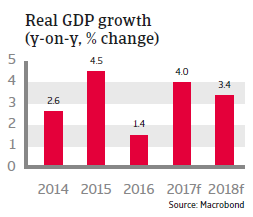 MENA Morocco 2017 real GDP growth