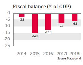 MENA Saudi Arabia 2017 Fiscal balance