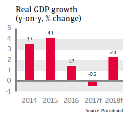 MENA Saudi Arabia 2017 Real GDP growth