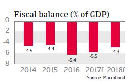 MENA Tunisia 2017 fiscal balance