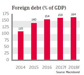MENA Tunisia 2017 Foreign debt