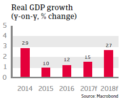 MENA Tunisia 2017 Real GDP growth