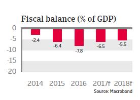 MENA UAE 2017 fiscal balance