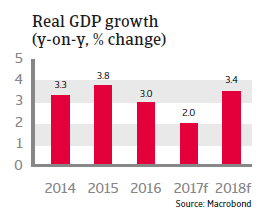 MENA UAE 2017 Real GDP growth