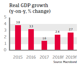 Algeria 2018 - Real GDP growth