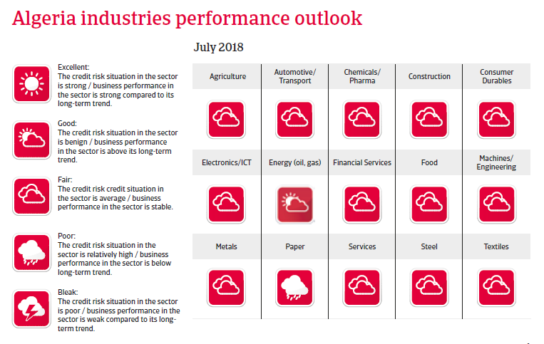 Algeria 2018 Industries performance outlook