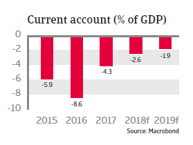 Egypt 2018 - Current account