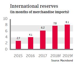 Egypt 2018 - International reserves