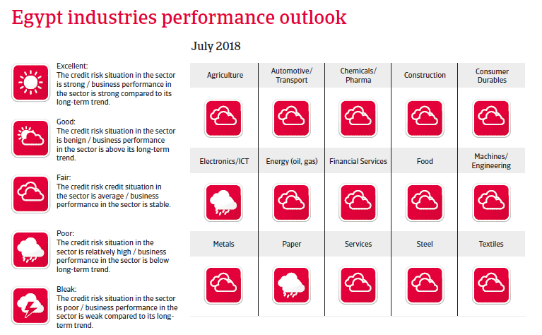 Egypt 2018 - Industries performance outlook