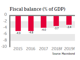 Egypt 2018 - Fiscal balance