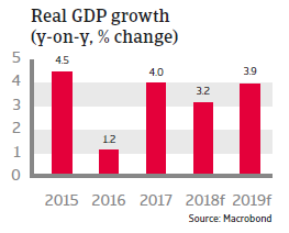 Morocco 2018 - Real GDP growth