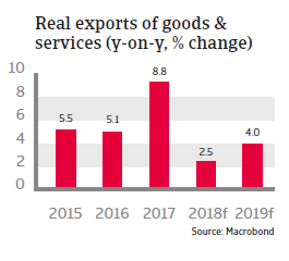 Morocco 2018 - Real exports of goods and services
