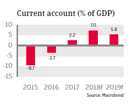 Saudi Arabia 2018 - Current account