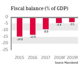 Saudi Arabia 2018 - Fiscal balance