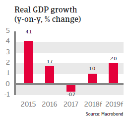 Saudi Arabia 2018 - Real GDP growth