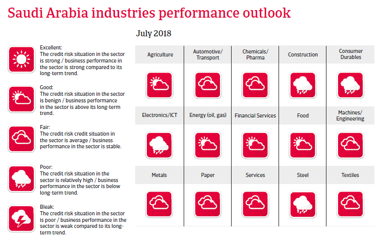 Saudi Arabia 2018 - Industries performance outlook
