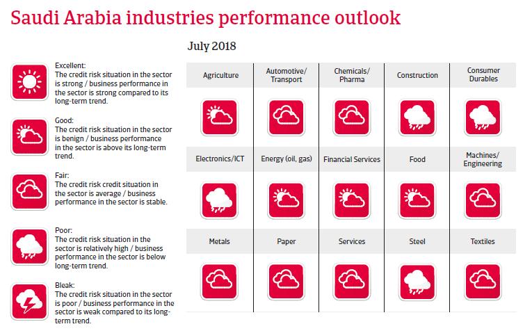 Saudi Arabia 2018 Industries Performance Outlook