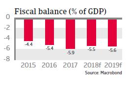 Tunisia 2018 - Fiscal balance