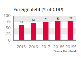 Tunisia 2018 - Foreign debt